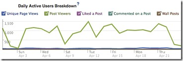 Facebook-Insights overview