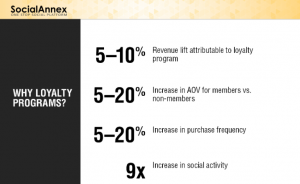 what loyalty programs work