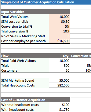 How does your customer acquisition cost (CAC) compare?