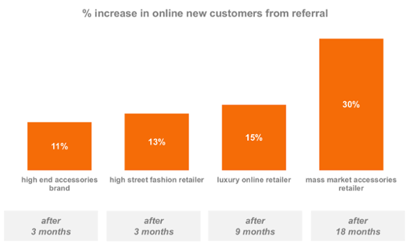 referral increase chart