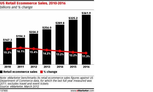 US Retail Ecommerce sales