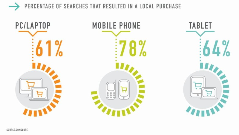 mobile search converts.jpg