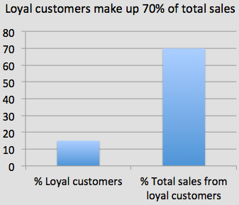 Loyal customers make up 70 percent of sales