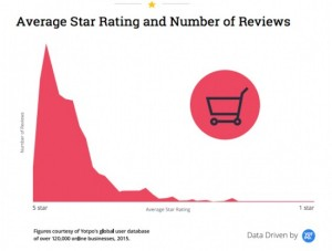 Reviews and Referrals