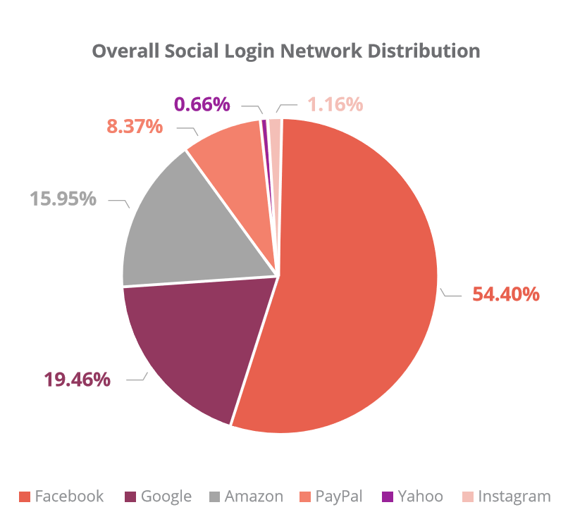 social login distribution graph