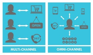 Meaning of Omnichannel