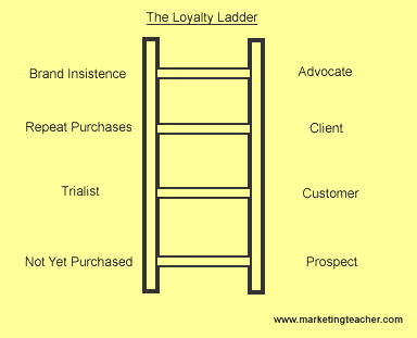 loyalty ladder