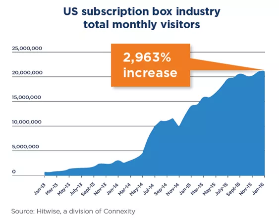 subscription box graph