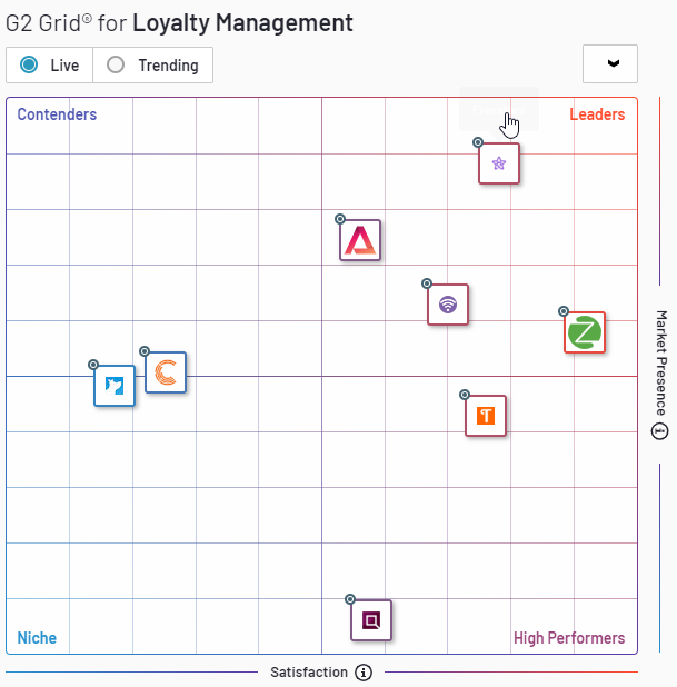 Best Loyalty Management Software in 2019 _ G2