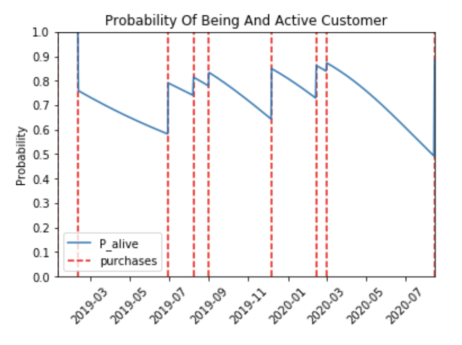 Knowing If Customers Are 'Dead' or 'Alive'